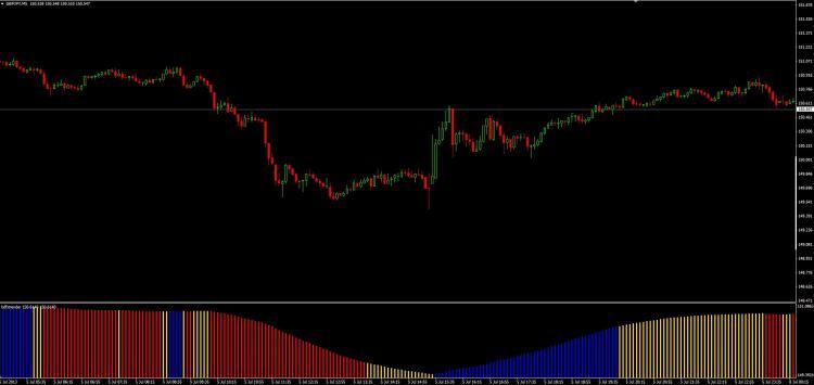 Indicators BDFX Trender