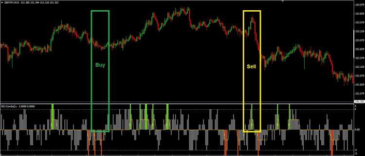 Indicators RD Combo