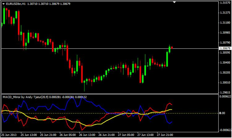 MACD Mirror Indicator