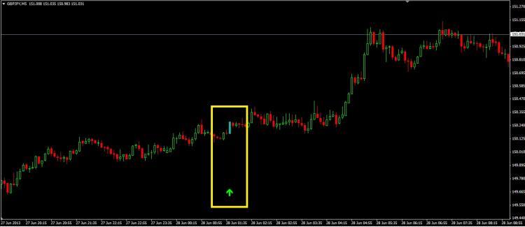 Stop Reversal Indicator